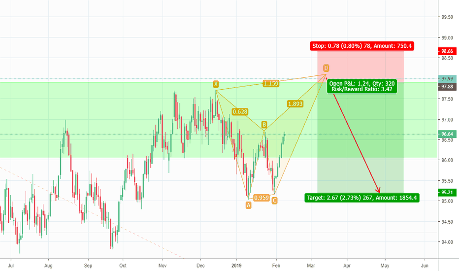 DXY: cypher on a possible formation