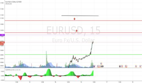 EURUSD: EUROUSD Short