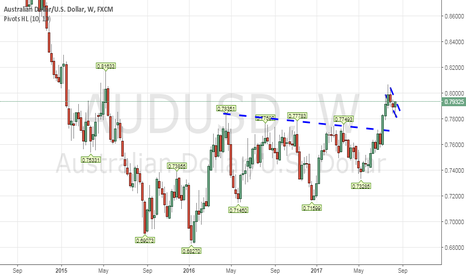 """AUDUSD: The aussie dollar is getting """"stoked"""""""
