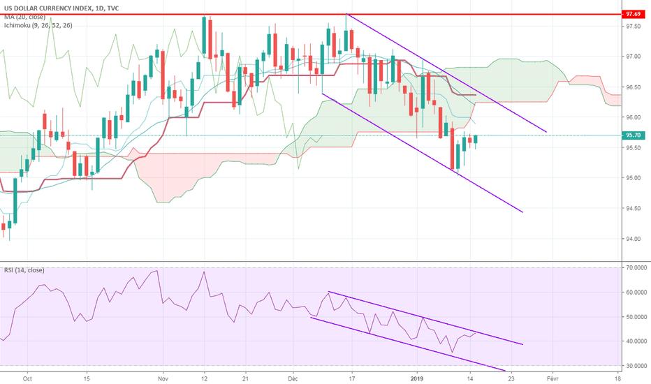 DXY: Cadre technique d'évolution du dollar US