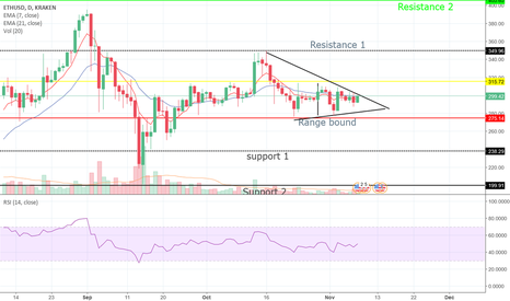 ETHUSD: Eth Range Bound with Major Supports/Resistance