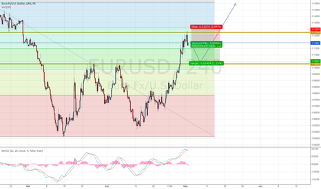 EURUSD: EUR/USD retest (short to 1.1) and after long