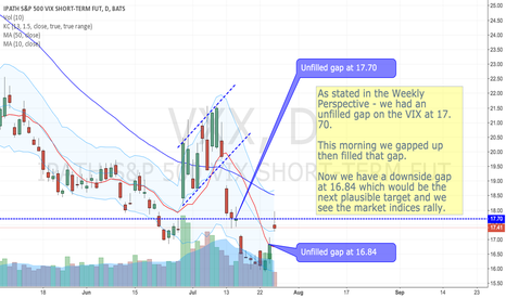 VXX: VXX to fill gap at 16.84