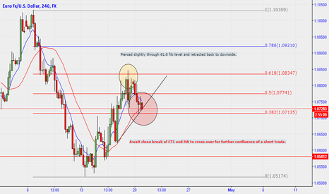 EURUSD: EUR/USD 4H Potential Short Trade Set up