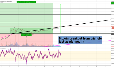 BTCUSD: Long bitcoin (still because everyone asking )