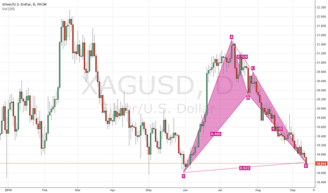 XAGUSD: SILVER/USD - Bullish Bat Harmonic Pattern at a level of Support
