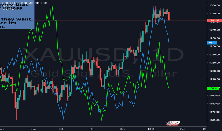 XAUUSD: Safe Havens: XAU,JPY,CHF: What's next?