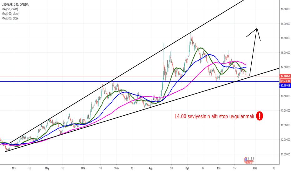 USDZAR: USD/ZAR 14.00 seviyesi kırılmazsa yeni bir yükseliş başlayacaktr