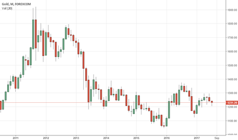 XAUUSD: GOLD: Faces Further Recovery Higher