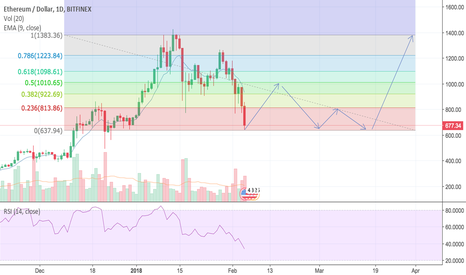ETHUSD: Ethereum becomes oversold