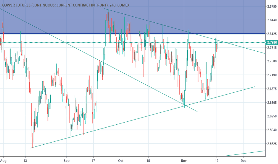 HG1!: Copper Trendline and Impending moves