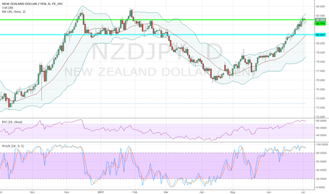 NZDJPY: Short NZDJPY @ 82.57; TP @ 80.927, SL your choices