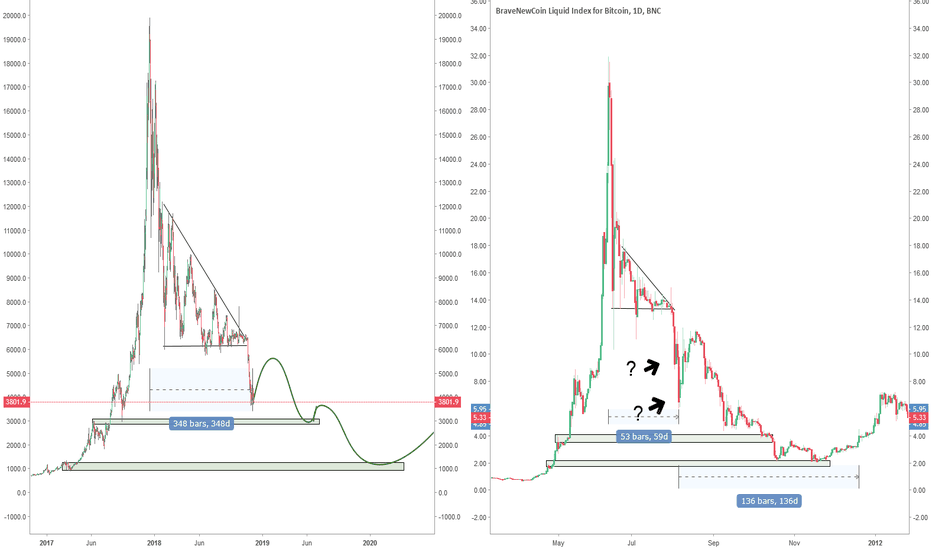 BTCUSD: Bitcoin : change of structure, possible slow and long decline