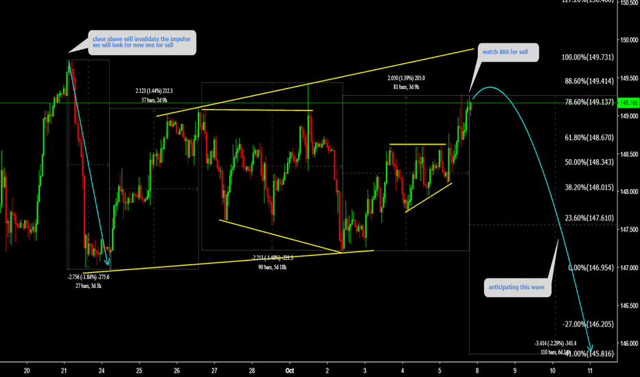 GBPJPY: GBPJPY Watch 886 for sell