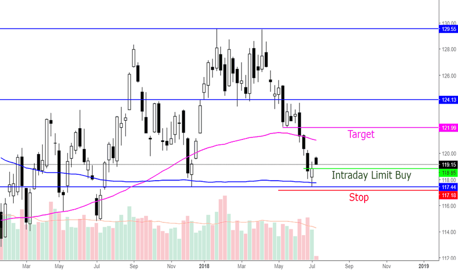 GLD: $GLD Swing trade plan