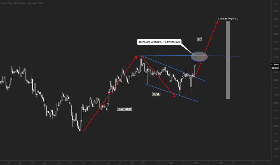 GBPNZD: GBPNZD Measured Move Up and Long Opportunity