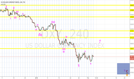 DXY: DXY Dollar wave 4 of C