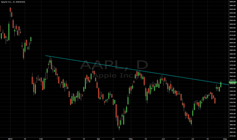 AAPL: AAPL getting above descending trend line