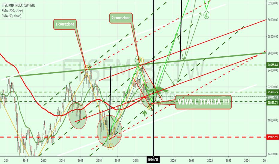 FTSEMIB: FTSEMIB !! Viva L'Italia