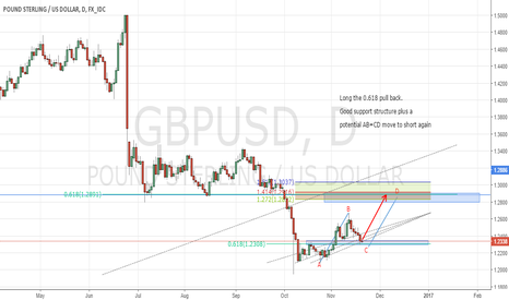 GBPUSD: GBPUSD Long the 0.618 Pull Back