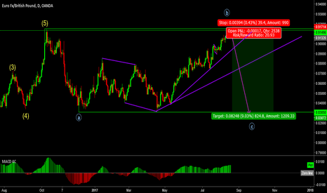 EURGBP: EURGBP time for the C leg?