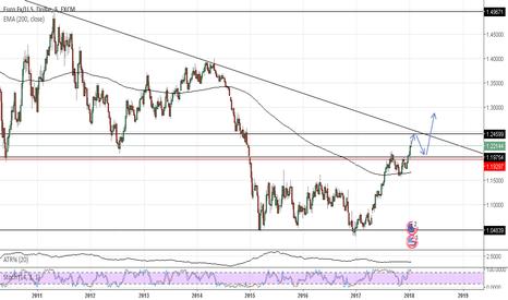 EURUSD: EURUSD - Como reaccionara el euro - dolar a estas zonas?