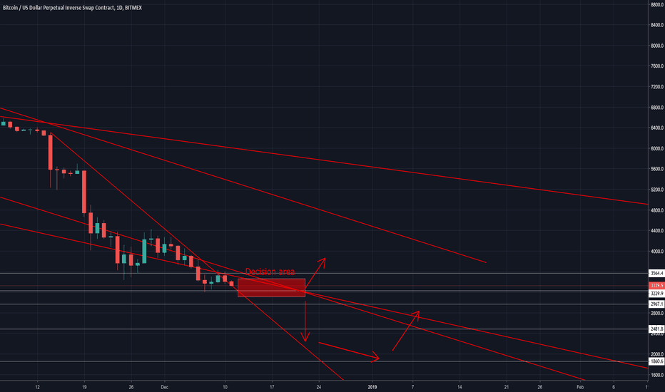 XBTUSD: Bitcoin Daily Analyse Based on Support and Resistance Lines