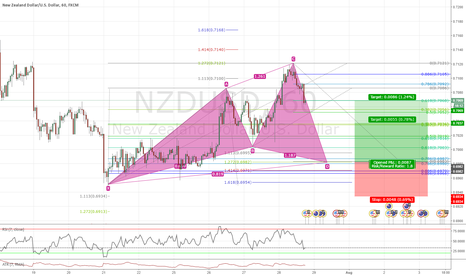 NZDUSD: Nice Cypher pattern on NZDUSD 1h TF