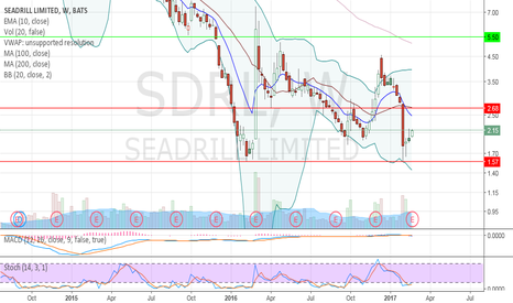 Sdrl stock options