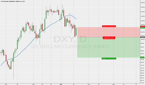 DXY: Inside bar short on Dollar Index