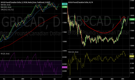 GBPCAD: GBPCAD GOING FOR NEW HIGHS?