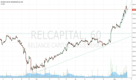RELCAPITAL: Relcap ascending triangle breakout