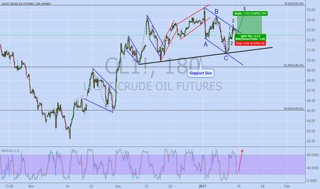 CL1!: CRUDE OIL (aggressive daytrading)