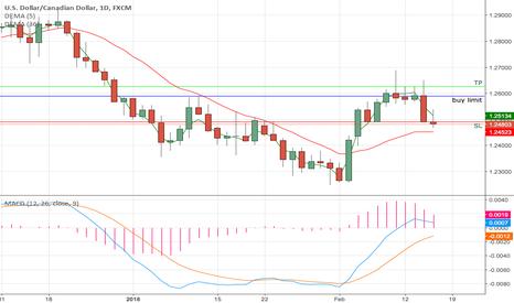 USDCAD: USD/CAD Signal