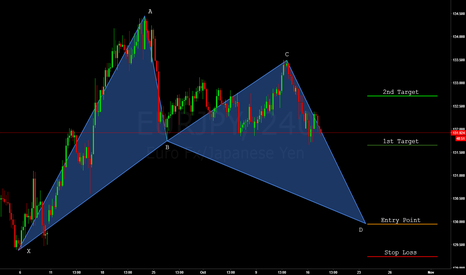 EURJPY: EURJPY: Bullish Bat