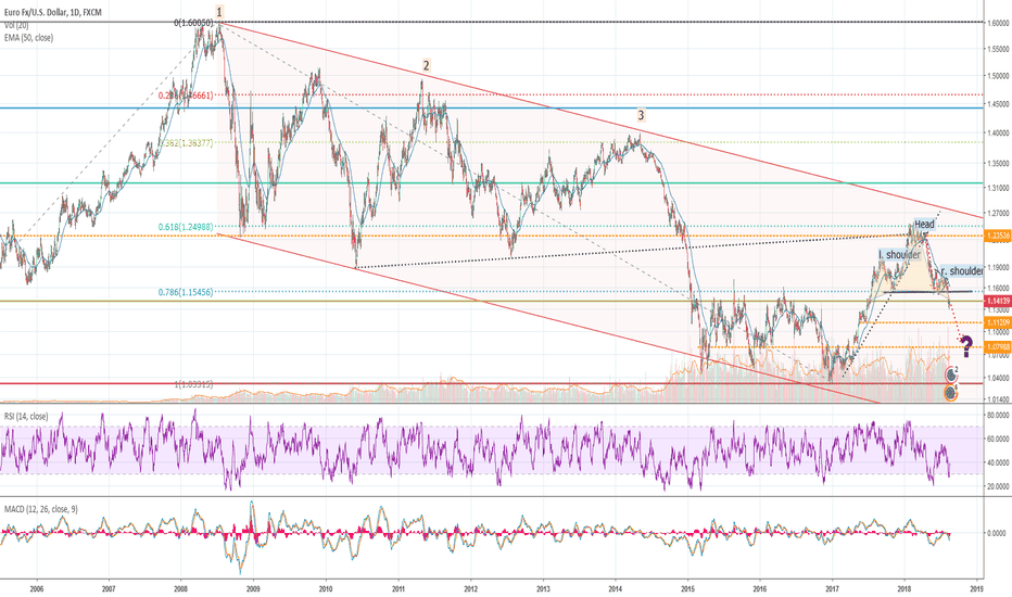 EURUSD: Euro about to lose