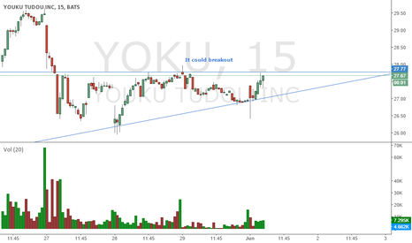 YOKU: $yoku ascending triangle