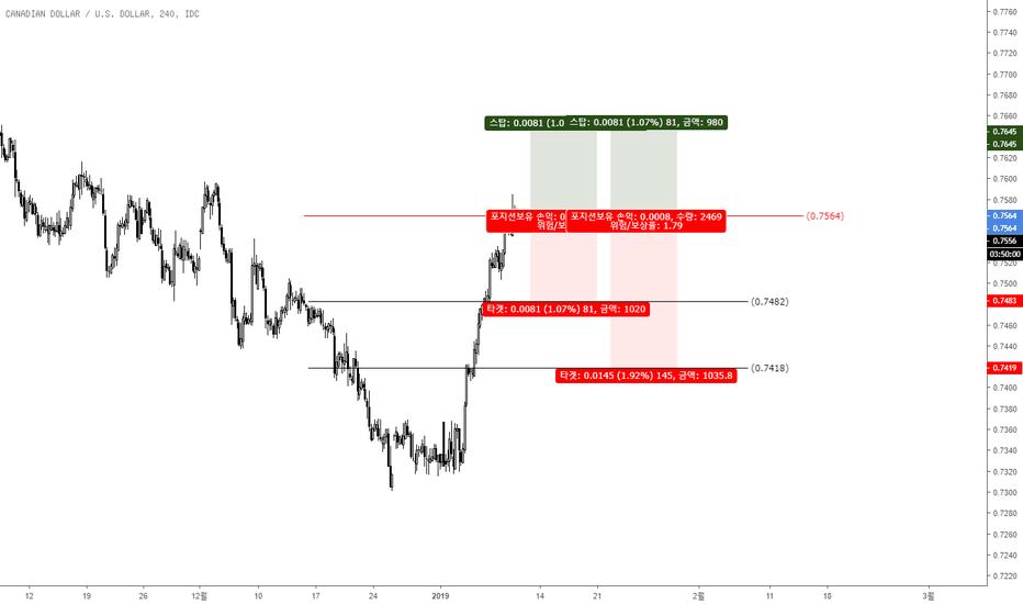CADUSD: CAD/USD