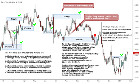 "EURUSD: The Power Of ""FRESH"" Supply & Demand Zones"