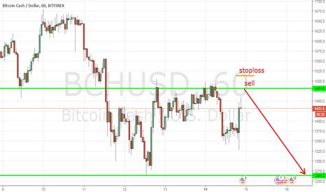 BCHUSD: Strategy Bitcoin Cash/ Dollar H1
