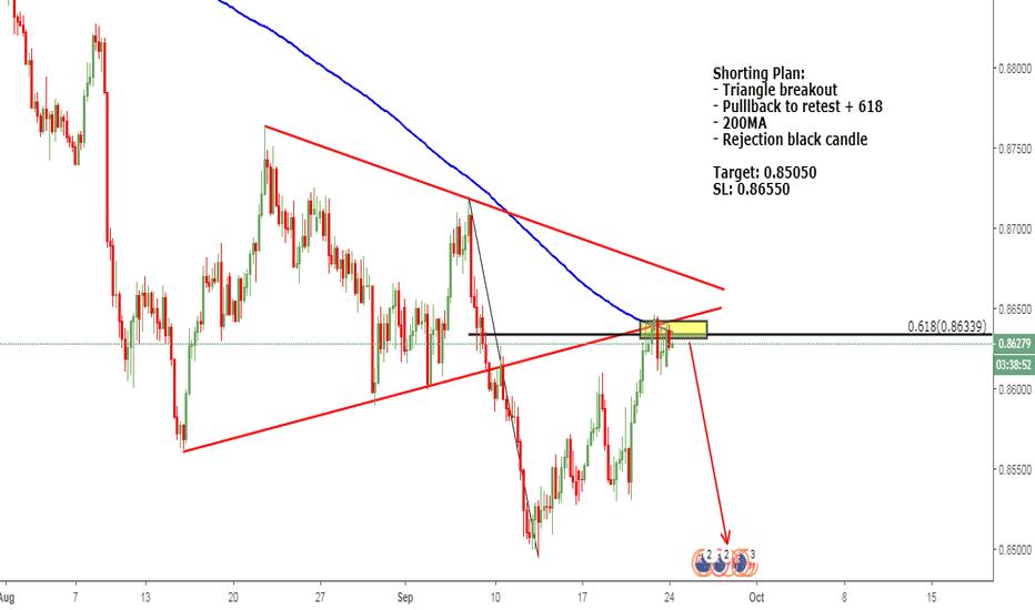 NZDCAD: Triangle breakout trade