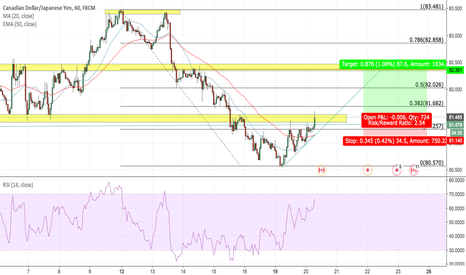 CADJPY: CADJPY Reverses to the 0.618 level