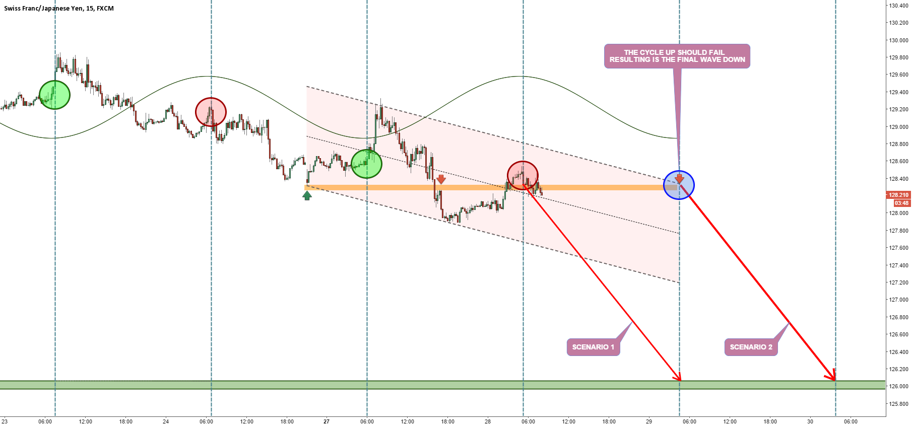 WHEN AND WHERE TO SHORT CHFJPY