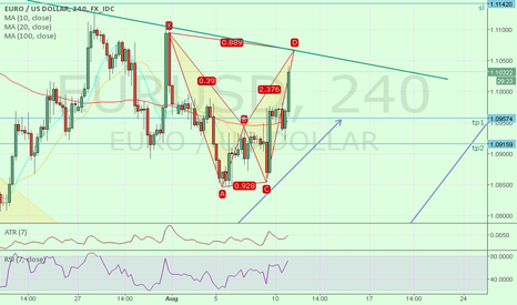 EURUSD: eurusd20150811bearish
