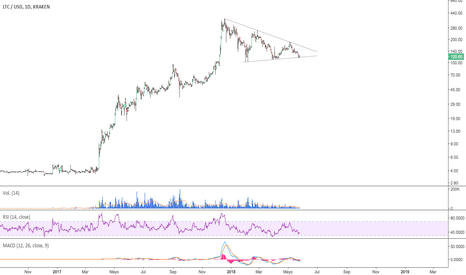 LTCUSD: $LTC - #LTCUSD - Triángulo (escala log)
