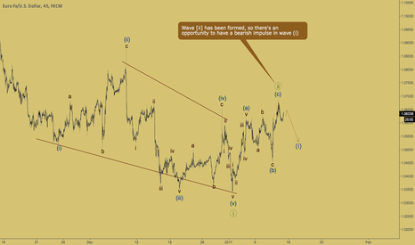 EURUSD: EURUSD - wave [ii] ended
