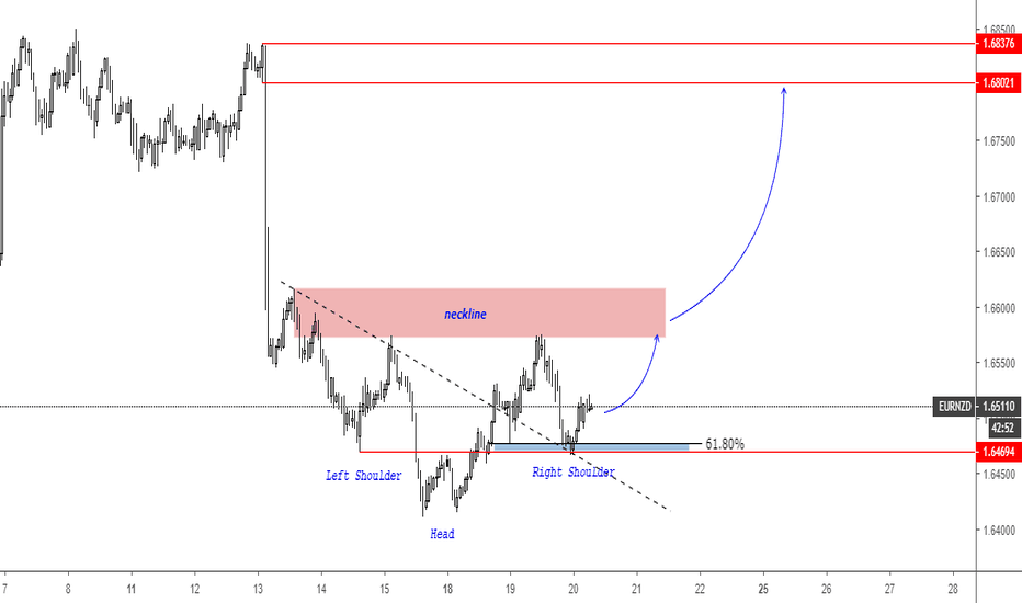 EURNZD: EURNZD Inverted Head and Shoulders