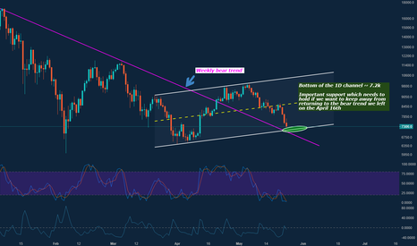 BTCUSD: BTC - Critical Support test coming