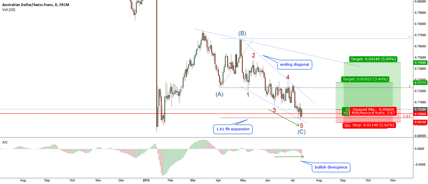 AUDCHF-corrective pattern just finishing