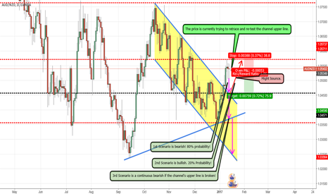 AUDNZD: AUD/NZD *D* Sell it to the channel borderline! 1.04600